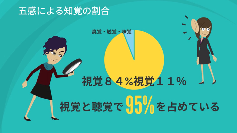 人の知覚は視覚と聴覚で95%